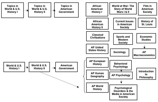Social Studies 9 12 Curriculum Map - Us-history-curriculum-map